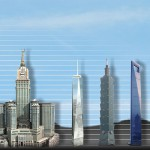 Katere so najvišje zgradbe na svetu?